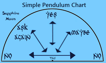 photo regarding Pendulum Charts Printable titled What is a Pendulum and how in direction of hire it. Sapphire Moon
